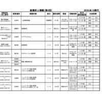 第2回(沼津・三島・御殿場) H30.6.13のサムネイル